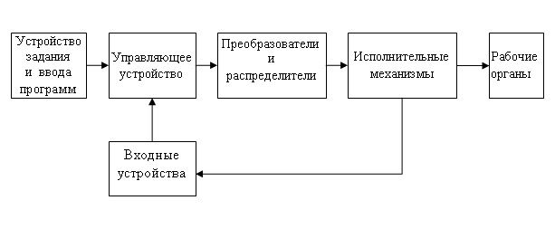 1.2. Структурная схема гидропневматической системы управления