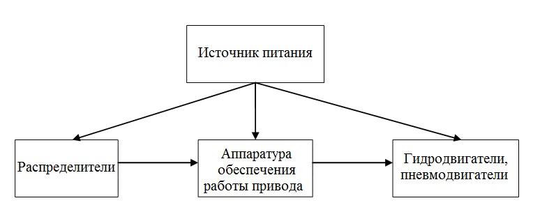 1.3. Структурная схема гидро- и пневмопривода