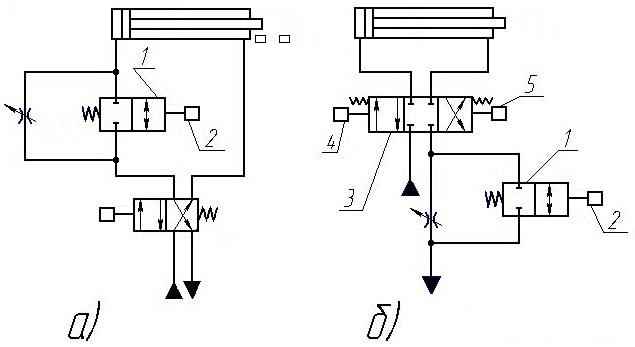Изменение скорости двигателя дросселем  с  дополнительным  распределителем