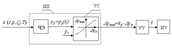 Система управления с аналоговым преобразователем