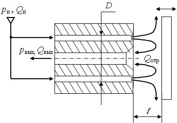 Преобразователь линейного перемещения  «кольцевое сопло – заслонка»