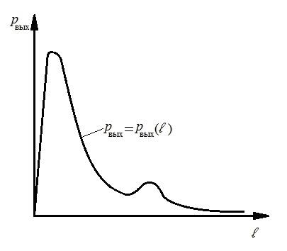 Характеристика преобразователя линейных перемещений  «кольцевое сопло́ – заслонка»