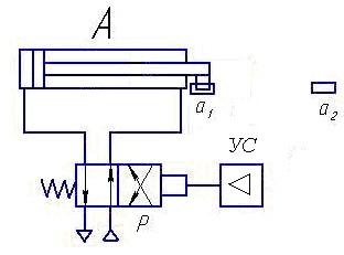 Схема пневмопривода для реализации цикла А+; А–.