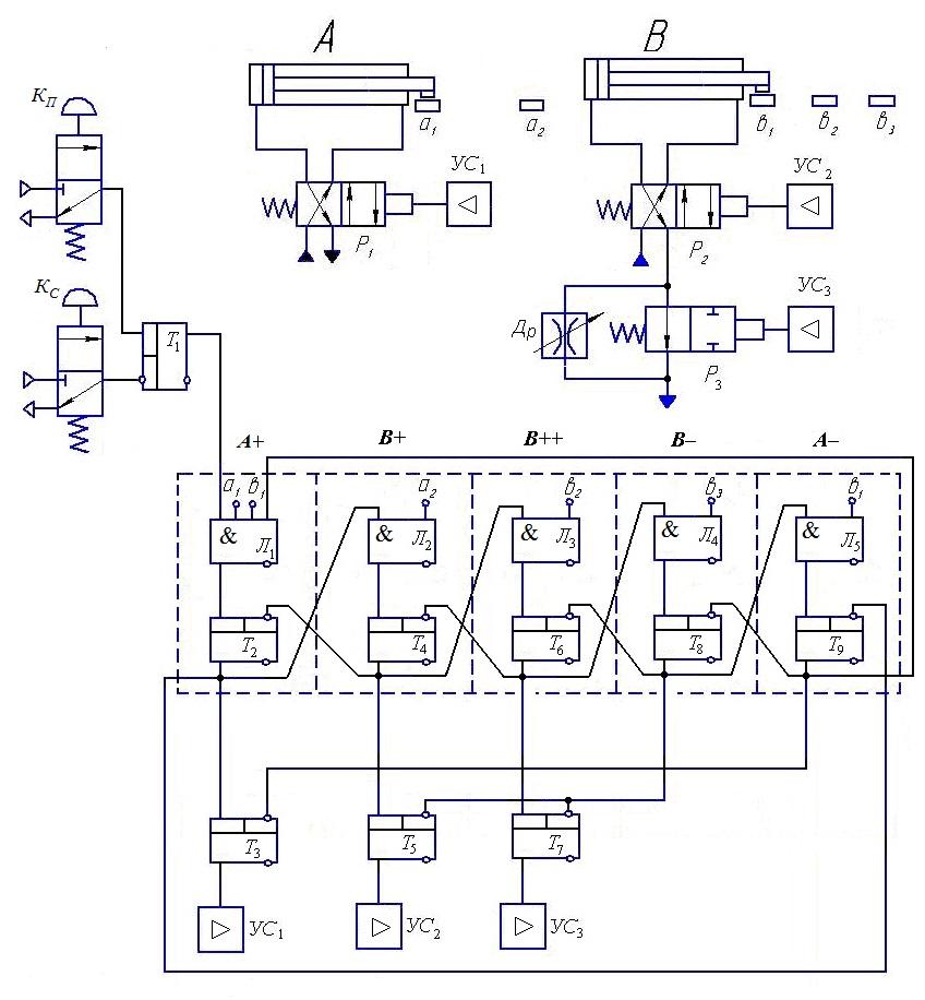 Принципиальная схема системы управления циклом А+;В+;В++;В–;А–.