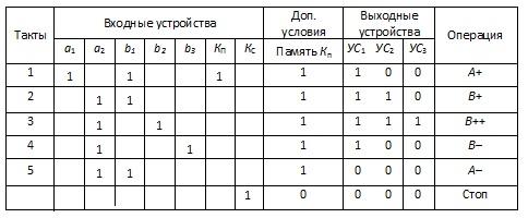 Таблица состояний входных и выходных устройств