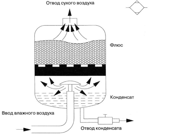 Осушитель воздуха для компрессоров своими руками