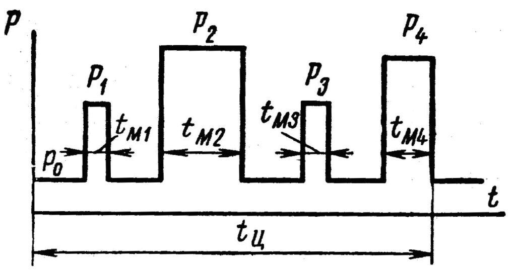 Нагрузочная диаграмма электропривода токарного станка