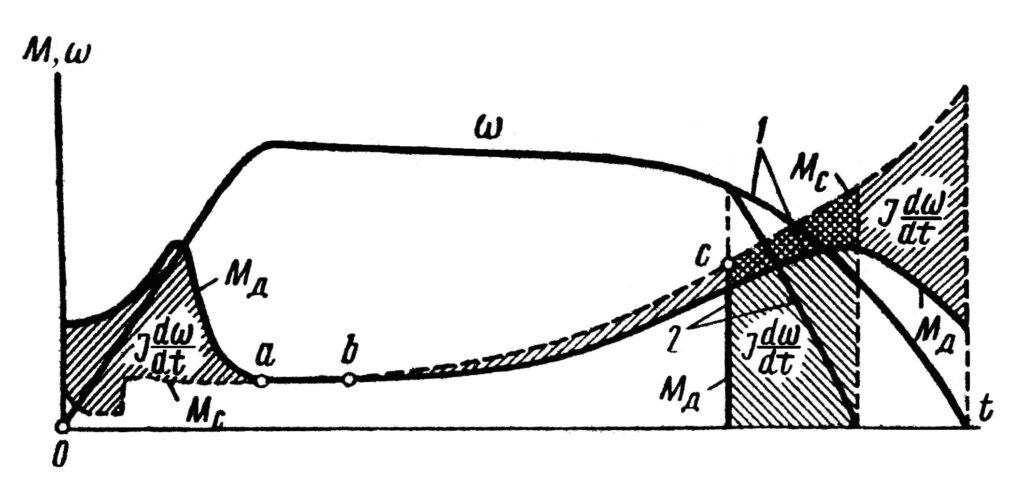 Нагрузочная диаграмма привода зажима колонны при зажатии