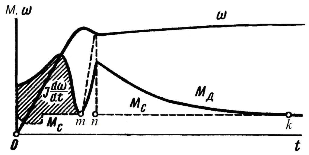 Нагрузочная диаграмма привода зажима колонны при отжатии