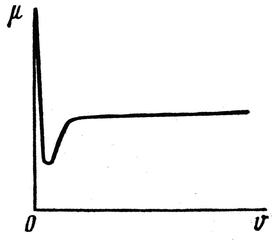 Зависимость коэффициента трения от скорости