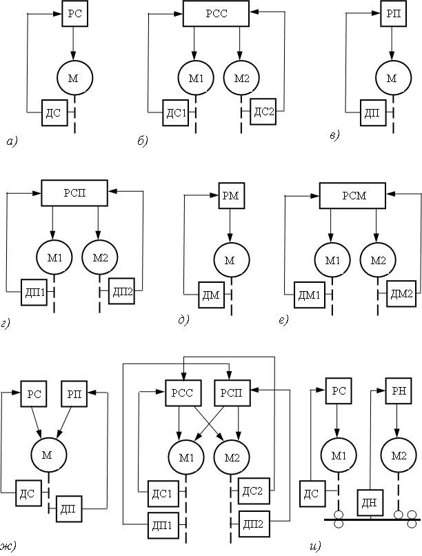 Функции управления электроприводом